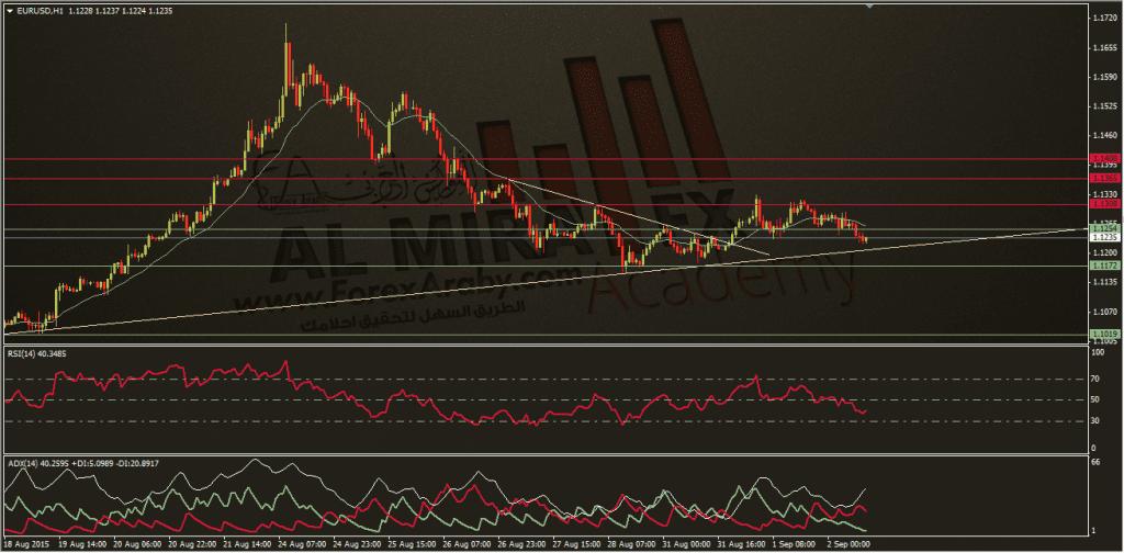 تحديث اليورو مقابل الدولار 2-9-2015