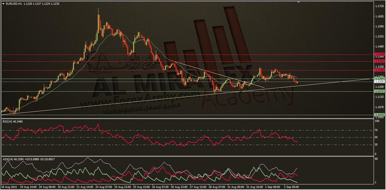 تحديث التحليل الفني لزوج اليورو مقابل الدولار 1/9/2015