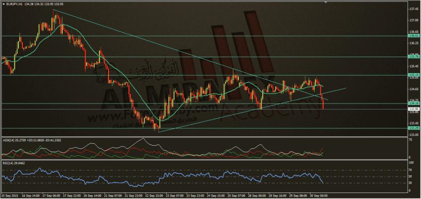 تحديث اليورو مقال الين الياباني 309-2015، الفوركس العربي