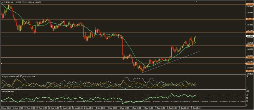 تحديث اليورو ين 9-9-2015