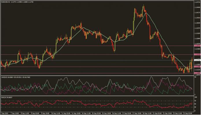 تحديث اليورو 23-9-2015