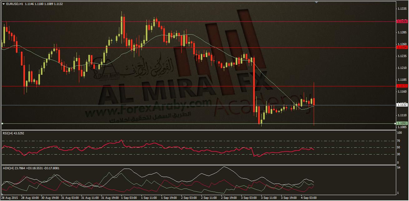 تحديث التحليل الفني لليورو مقابل الدولار الامريكي 4,9,2015