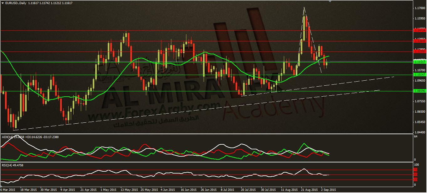 التحليل الاسبوعي لزوج اليورو مقابل الدولار