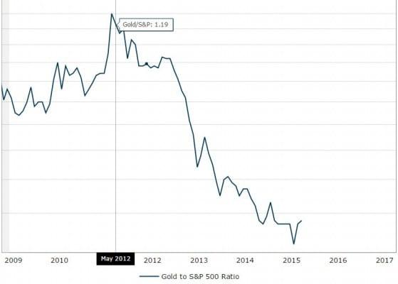 مؤشر ثقة المستمرين في الاسواق المالية الفوركس العربي