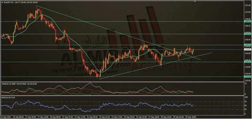 يورو ين 30-9-2015، الفوركس العربي