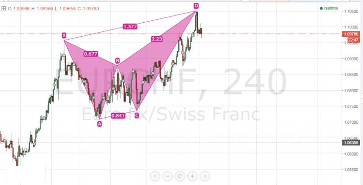 اليورو مقابل الفرنك …. نموذج فراشة