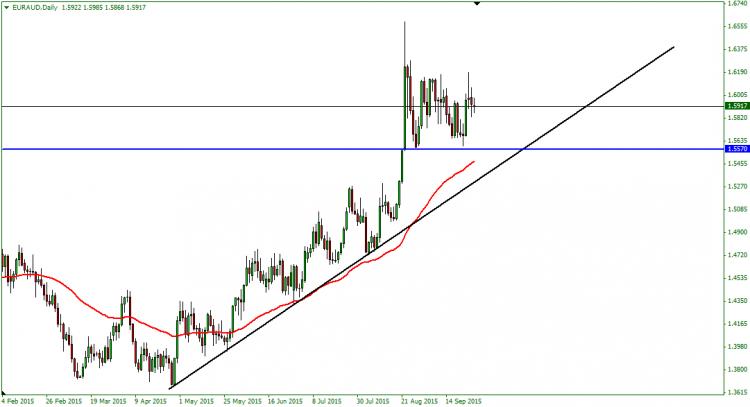 اليورو مقابل الأسترالي … يتذبذب في نموذج مستطيل ..!