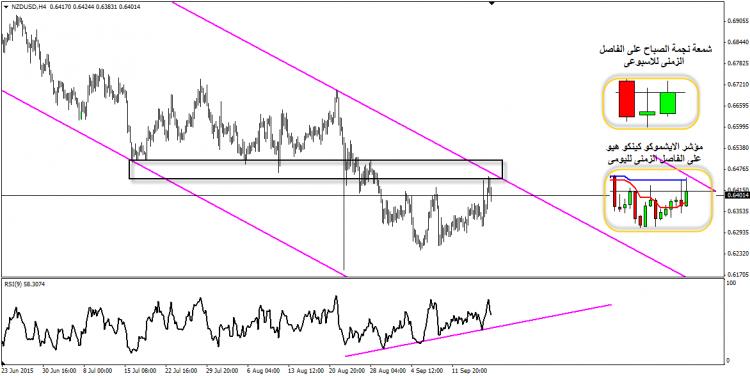 النيوزلاندي مقابل الدولار الامريكي … فرصة بيع قصيرة المدى