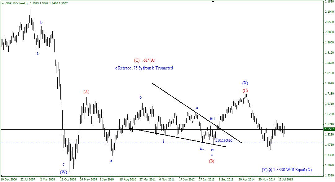 الجنيه الإسترليني مقابل الدولار الأمريكي…..  على المدى الزمني الطويل (1)