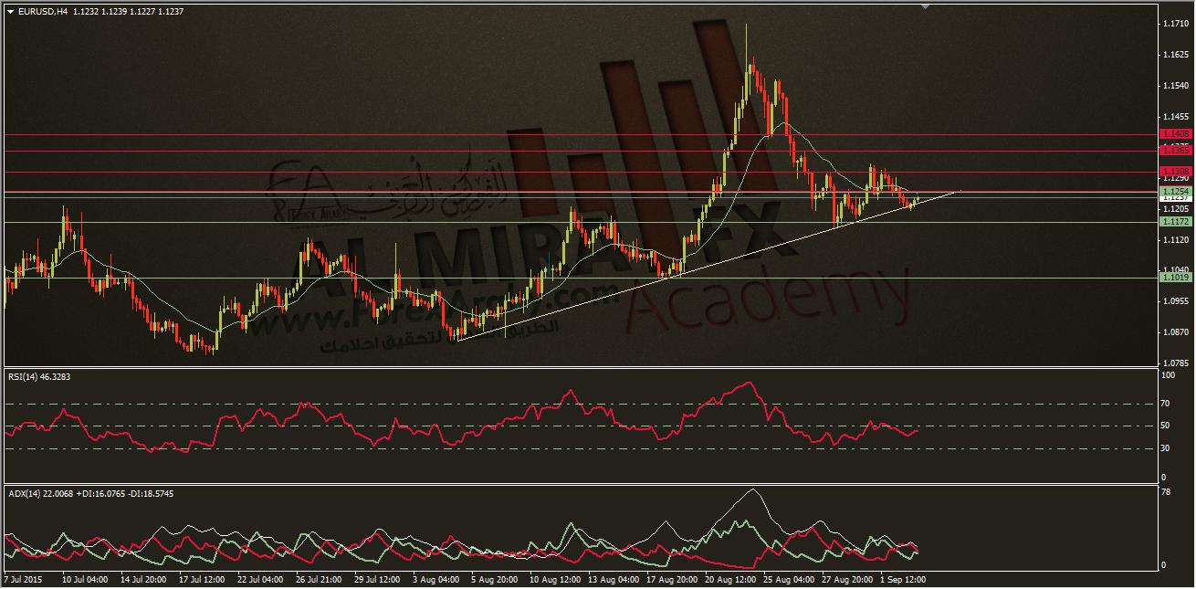 التحليل الفني اليومي لليورو مقابل الدولار 3/9/2015