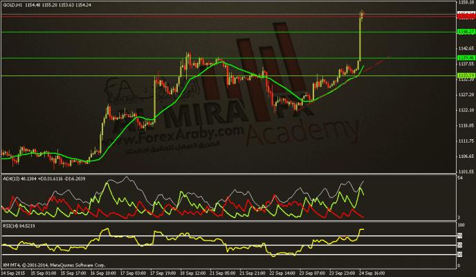 GOLD تحديث التحليل اليومي للذهب ليوم 24 9 2015الفوركس العربي