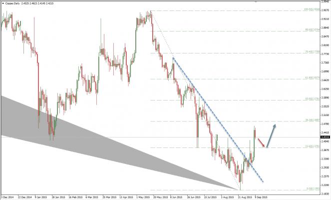 copper 10-9-2015