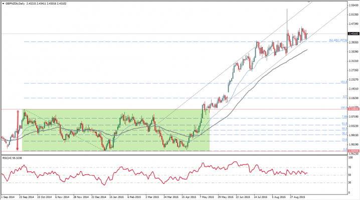 gbpnzd2