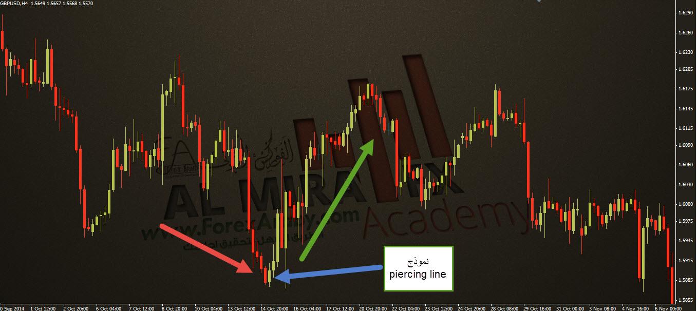شرح نموذج شموع piercing line