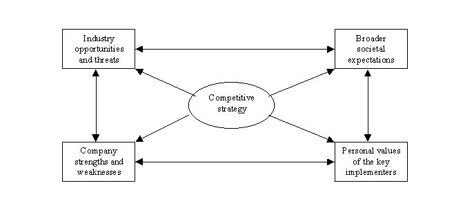 استراتيجية التداول (خارطة الوصول الى الكنز الجزء الأول)