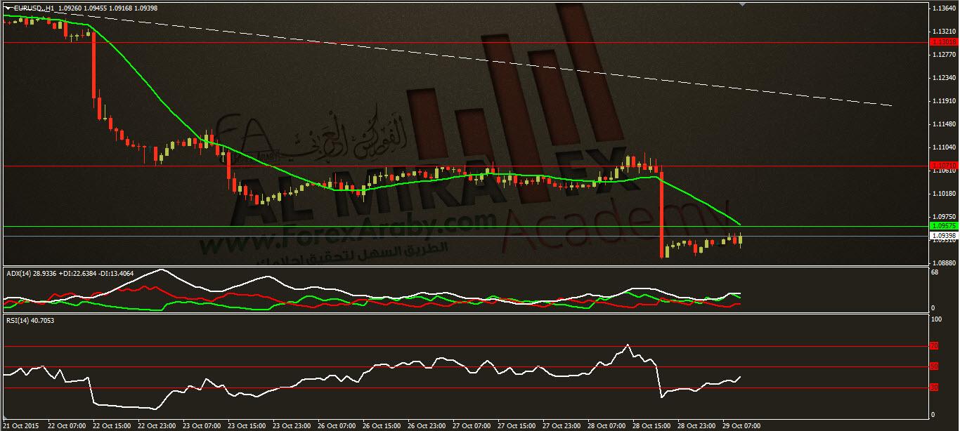 التحليل الفني لزوج اليورو مقابل الدولار ليوم 29/10/2015