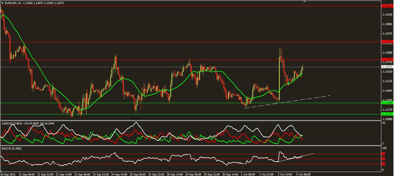 التحليل اليومي لزوج اليورو مقابل الدولار ليوم 5/10/2015