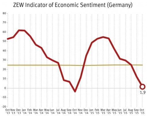 الفوركس العربي مؤشر zew ثقه الاقتصاد الالماني 13 10 2015