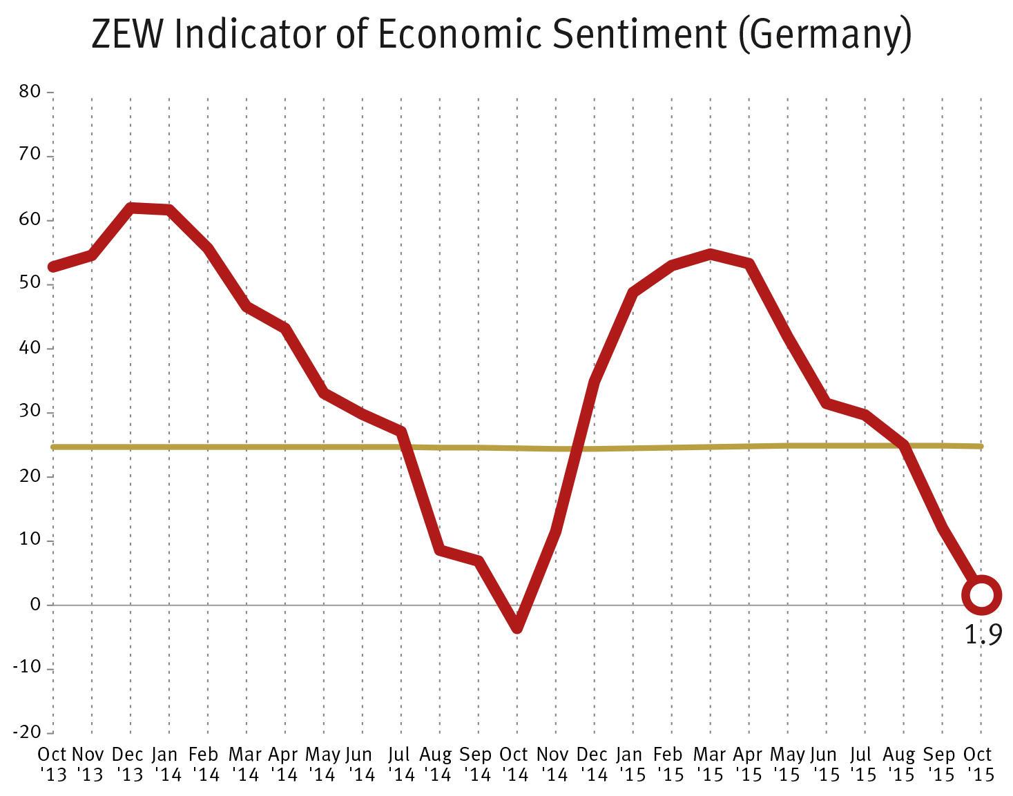 فولكس فاجن تؤثر في مؤشر ثقة الاقتصاد الألماني ..