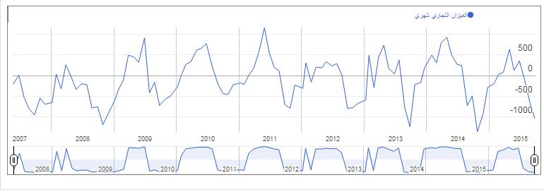 الميزان التجاري النيوزلندي السنوي والشهري