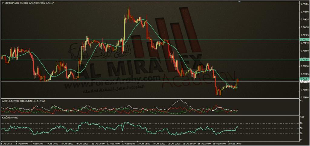 اليورو استرليني 20-10-2015، الفوركس العربي