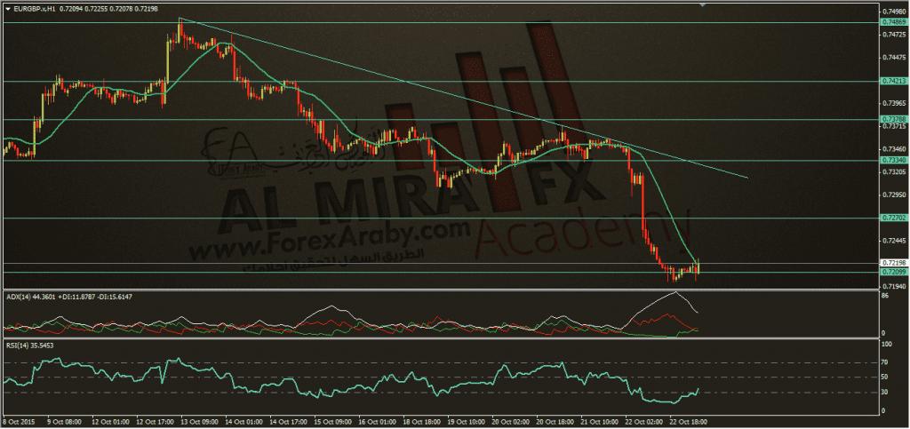 اليورو مقابل الجنية الاسترليني 23-10-2015، الفوركس العربي