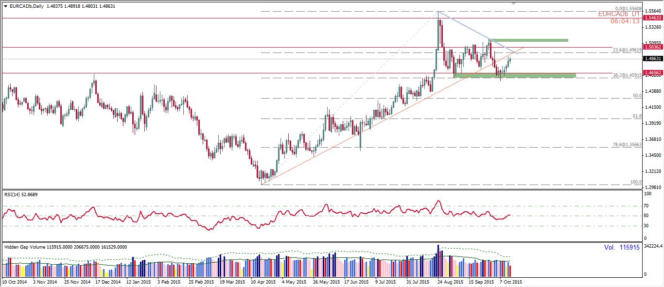 اليورو مقابل الدولار كندي يختبر خط الاتجاه المكسور..