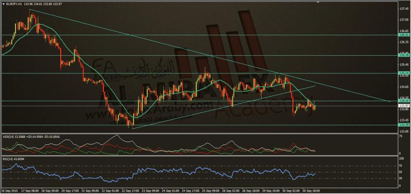 اليورو ين 1-10-2015، الفوركس العربي