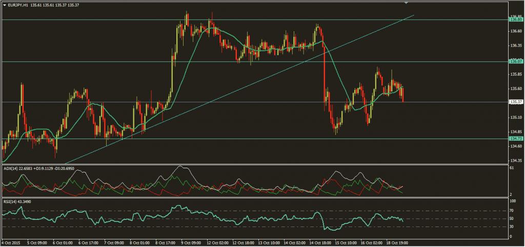اليورو ين 19-10-2015، الفوركس العربي
