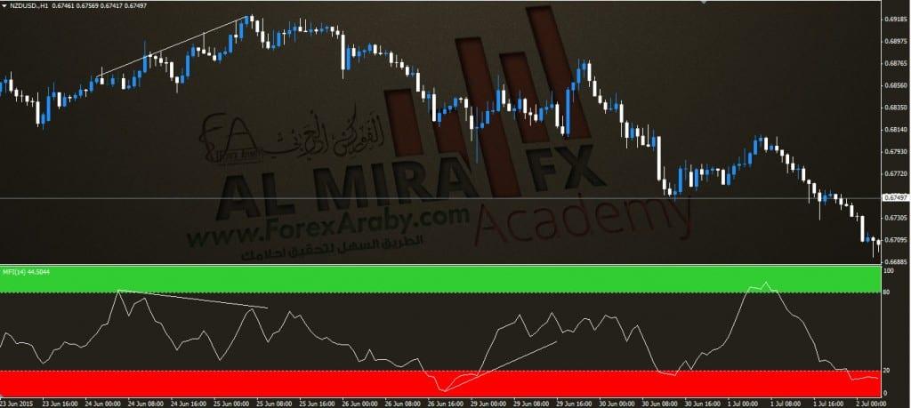 انحرف مؤشر التدفق السيولة MFIالفوركس العربي