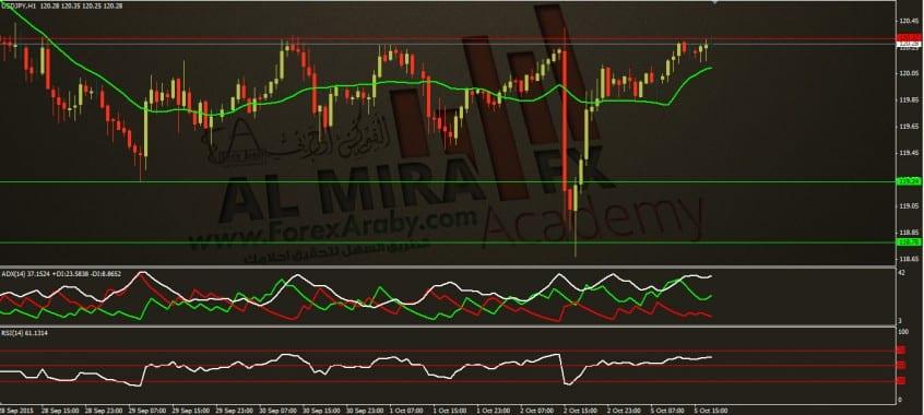 تحديث التحليل اليومي لزوج الدولار مقابل الين 5 10 2015الفوركس العربي usdjpy