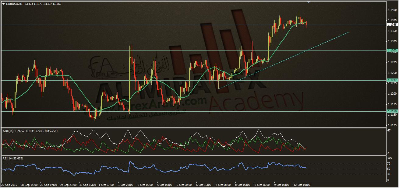 تحديث التحليل الفني اليومي لليورو مقابل الدولار الامريكي 12-10-2015