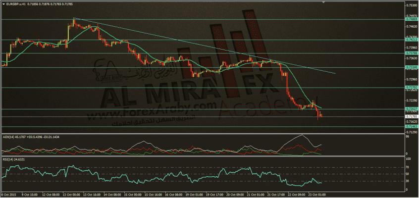 تحديث اليورو استرليني 23-10-2015، الفوركس العربي