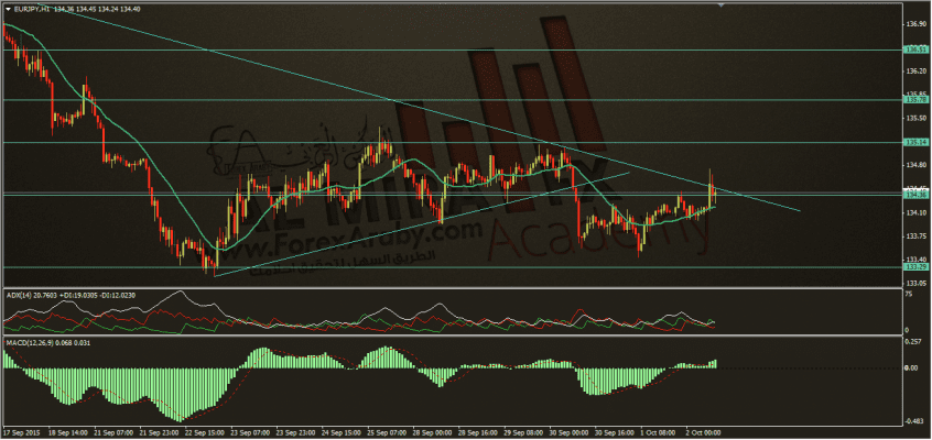 تحديث اليورو ين 2-10-20153