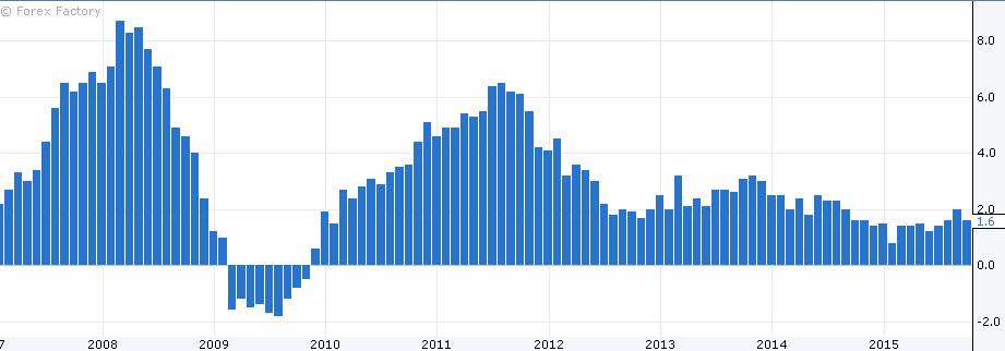 تضخم المستهلكين الاقتصاد الصيني 14 10 2015