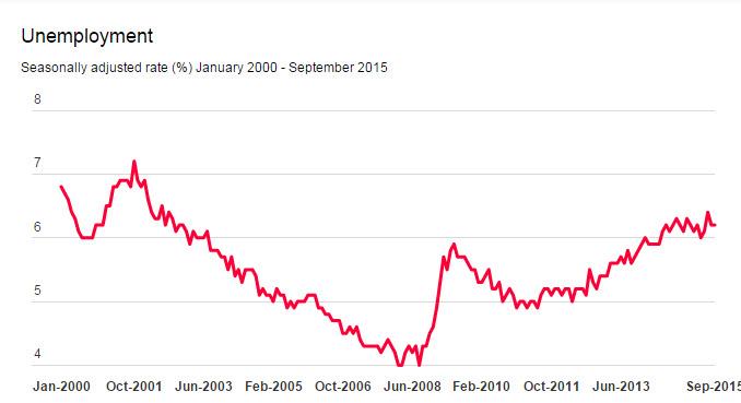 معدل الوظائف لاقتصاد الاسترالي الفوركس العربي