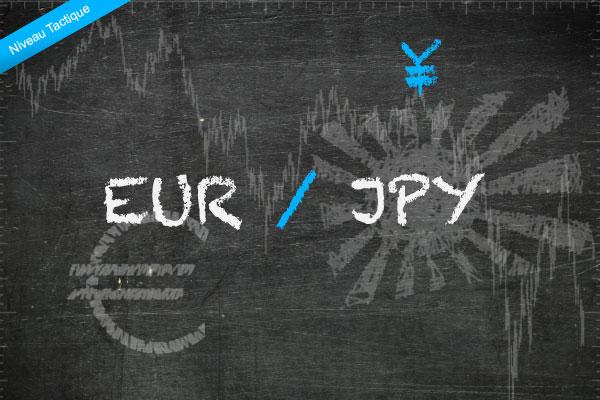 تحديث اليورو مقابل الين …نظرةٌ فنيةٌ وأساسية ..
