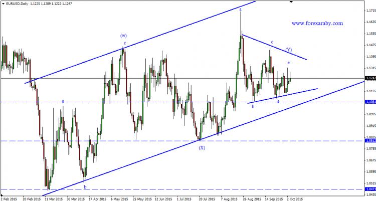 اليورو مقابل الدولار … كلاسيكياً وموجياً …