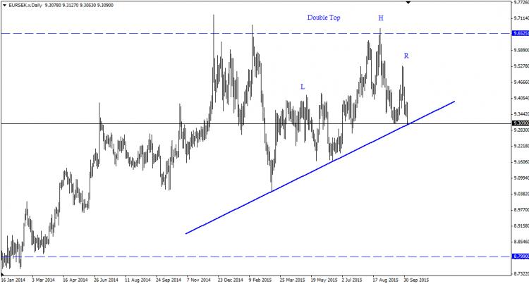 اليورو مقابل الكرونة السويدي … فرصة بيعٍ طازجة ..!