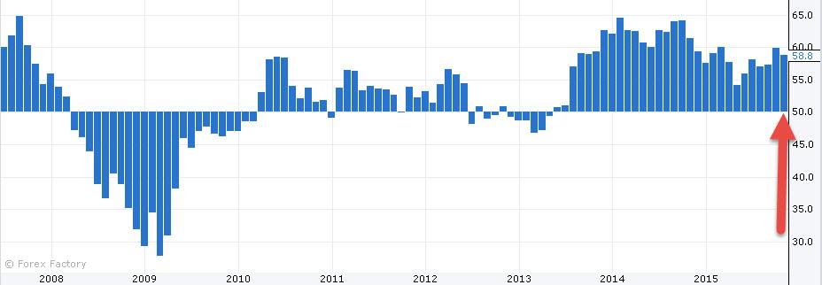 بيانات سلبيه لاقتصاد البريطاني