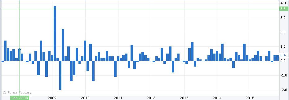 بياناتٌ إيجابيةٌ للاقتصاد الأسترالي