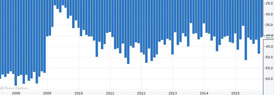 بيانات ايجابية لاقتصاد الأمريكي