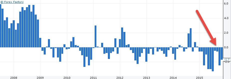 بيانات ايجابية لاقتصاد الكندي