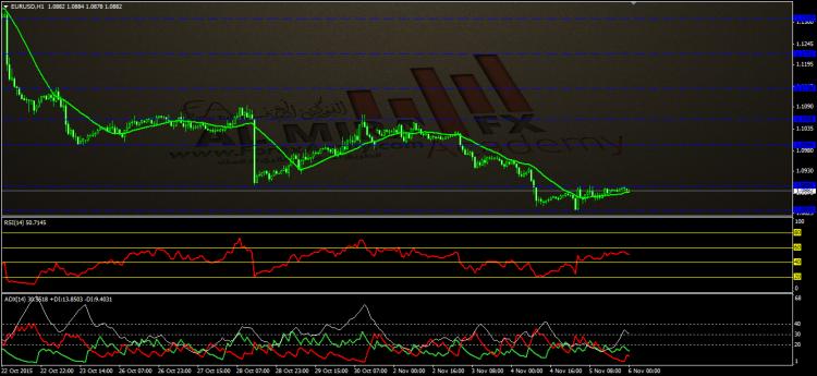 التحليل الفنى لزوج اليورو مقابل الدولار ليوم 6-11-2015