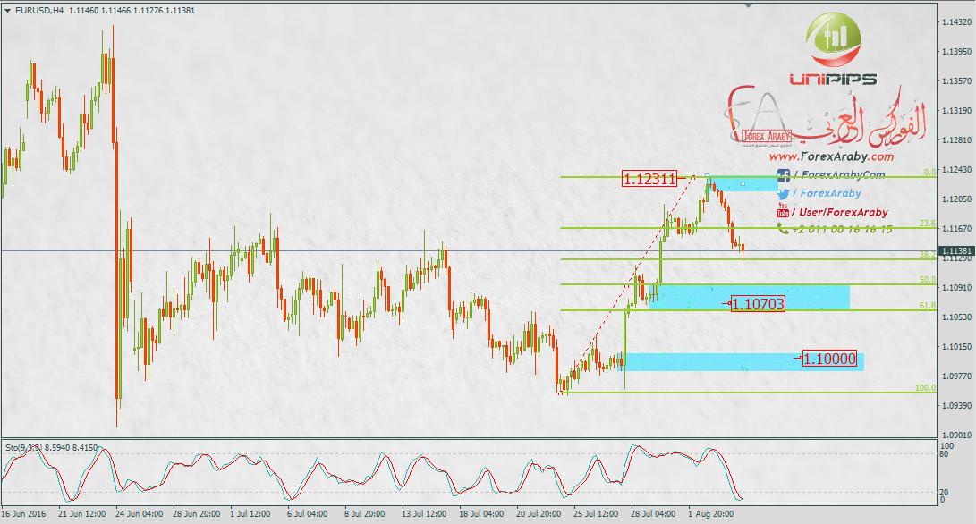 تحليل اليورو مقابل الدولار EURUSD