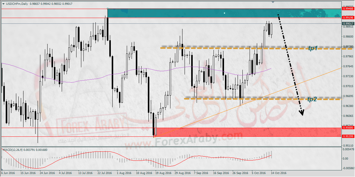 usdchf-d