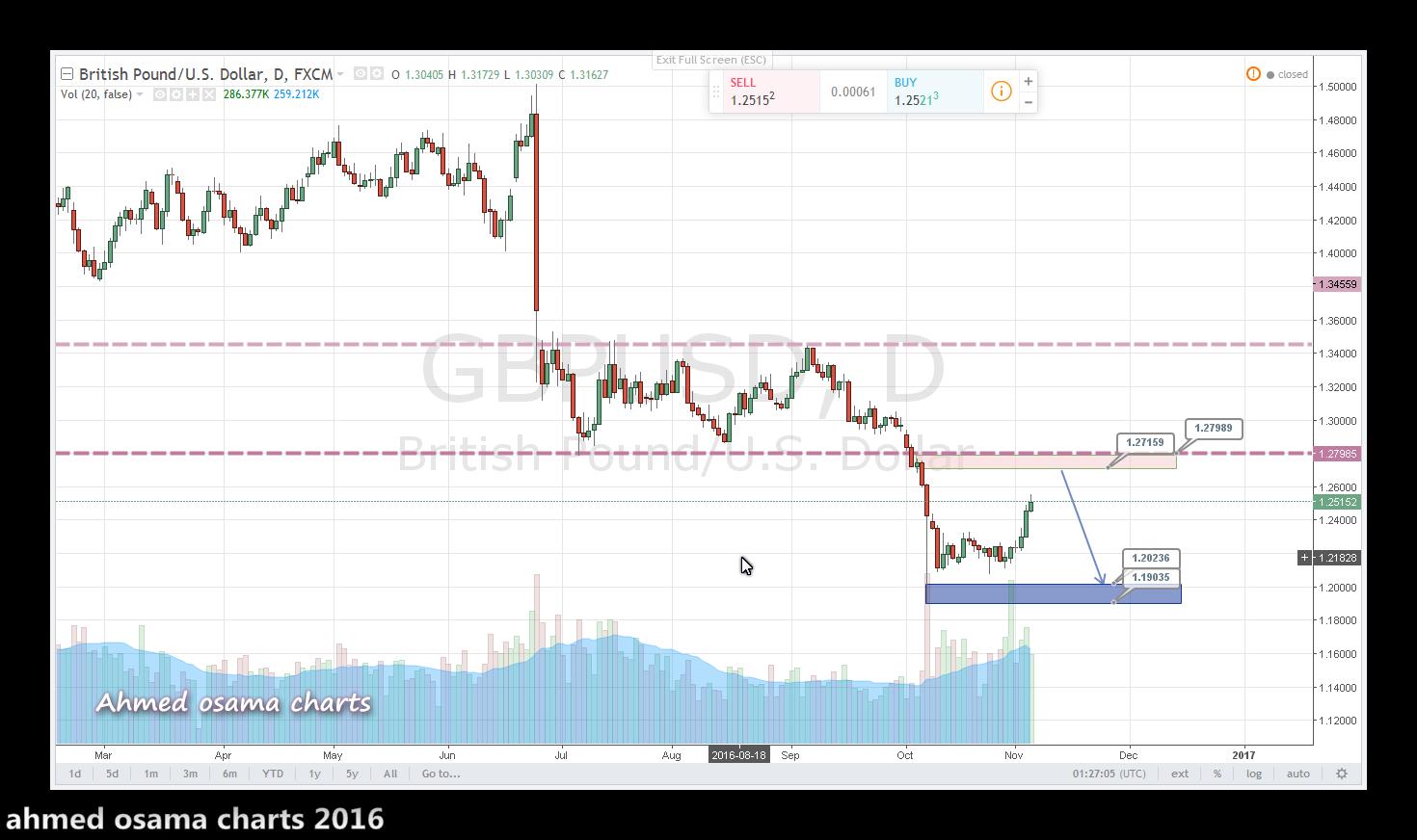 التحليل الفنى للجنيه الاسترلينى مقابل الدولار الامريكى Gbpusd وصفقة بهدف 700 نقطة .