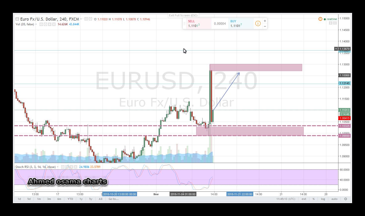 التحليل الفنى اليومى لزوج اليورو دولار Eurusd