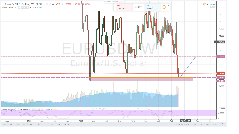 التحليل الفنى الصباحى لزوج اليورو دولار Eurusd