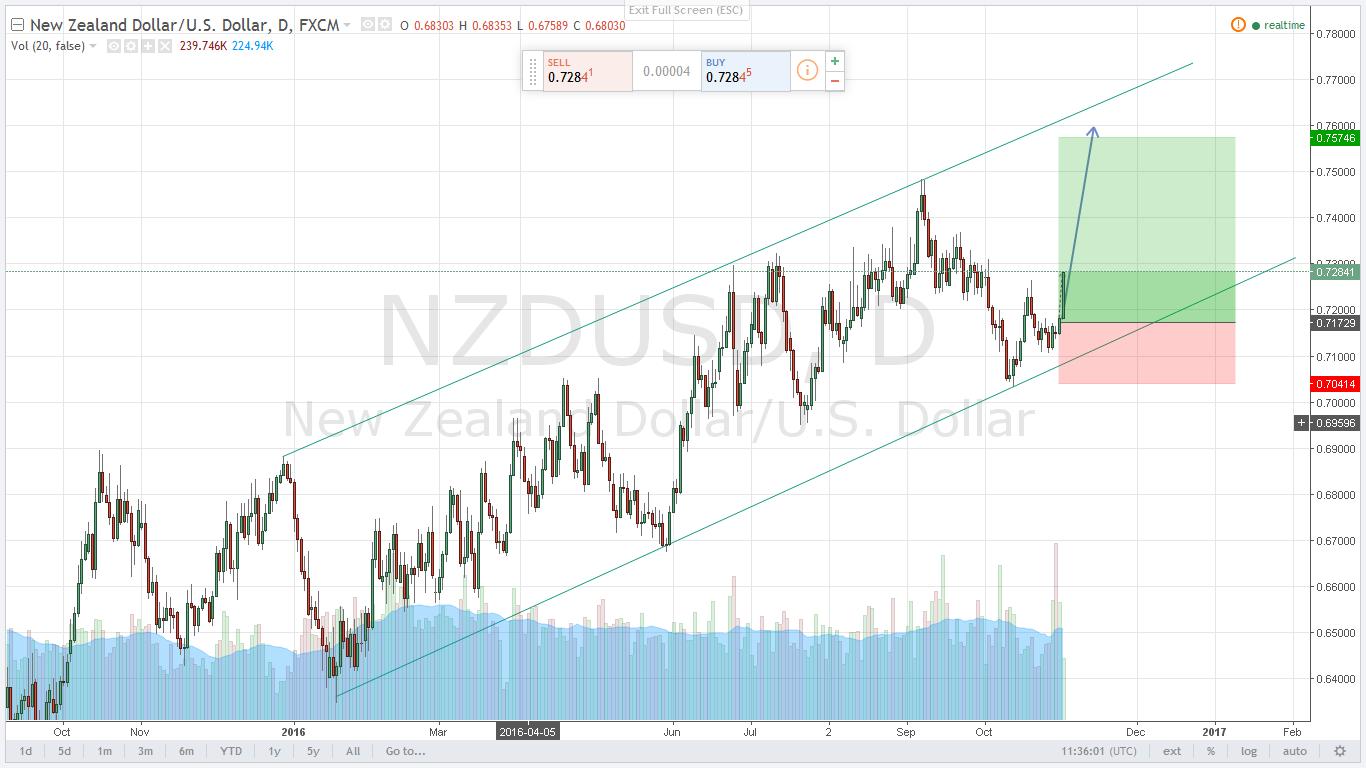 تحليل النيوزلندى دولار Nzdusd